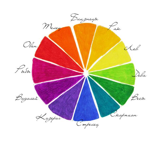 зодиакально-цветовой круг